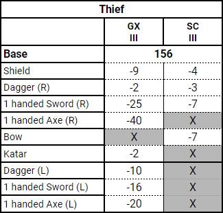 aspd-thief-3rd-job